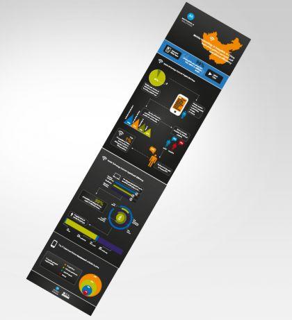 Motorola Animagraphic